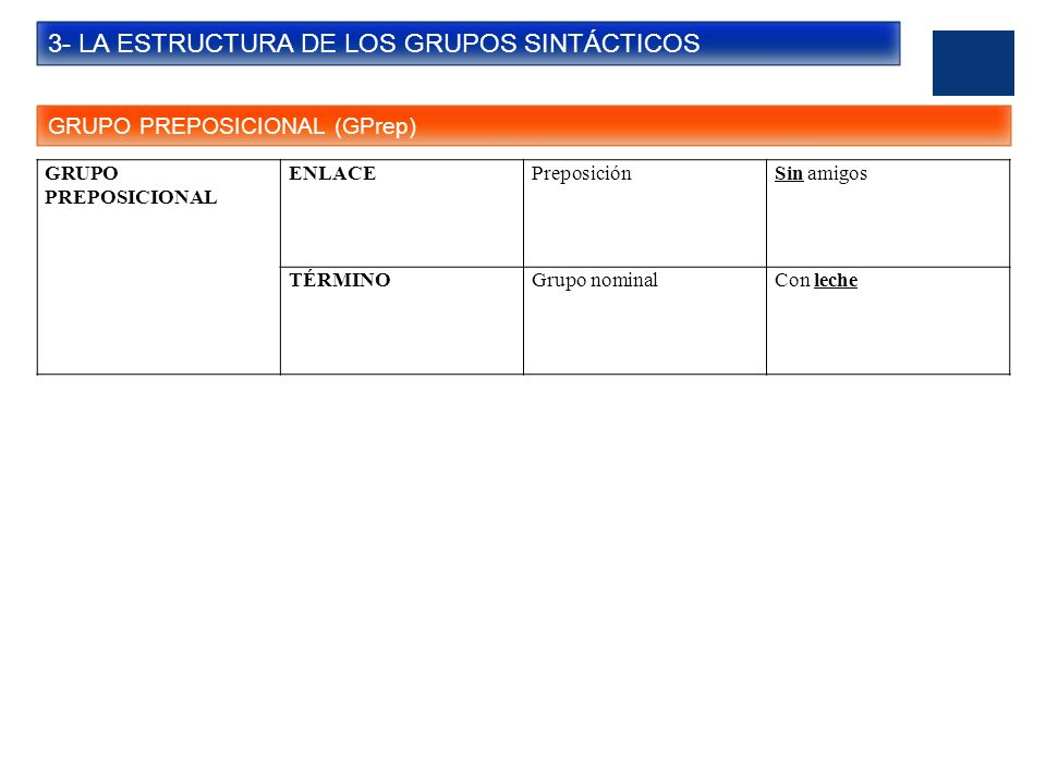 3- LA ESTRUCTURA DE LOS GRUPOS SINTÁCTICOS GRUPO PREPOSICIONAL (GPrep) GRUPO PREPOSICIONAL ENLACEPreposiciónSin amigos TÉRMINOGrupo nominalCon leche