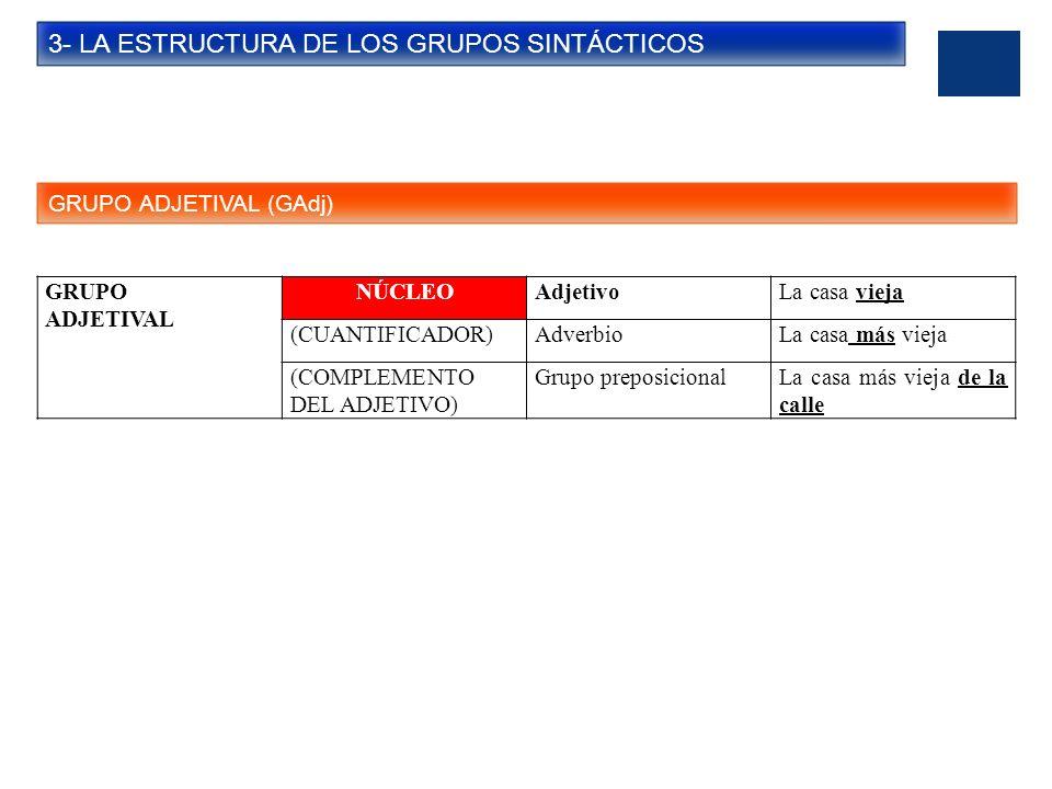 3- LA ESTRUCTURA DE LOS GRUPOS SINTÁCTICOS GRUPO ADVERBIAL (GAdv) GRUPO ADVERBIAL NÚCLEOAdverbioCerca (CUANTIFICADOR)AdverbioMuy cerca (COMPLEMENTO DEL ADVERBIO) Grupo preposicionalMuy cerca de casa