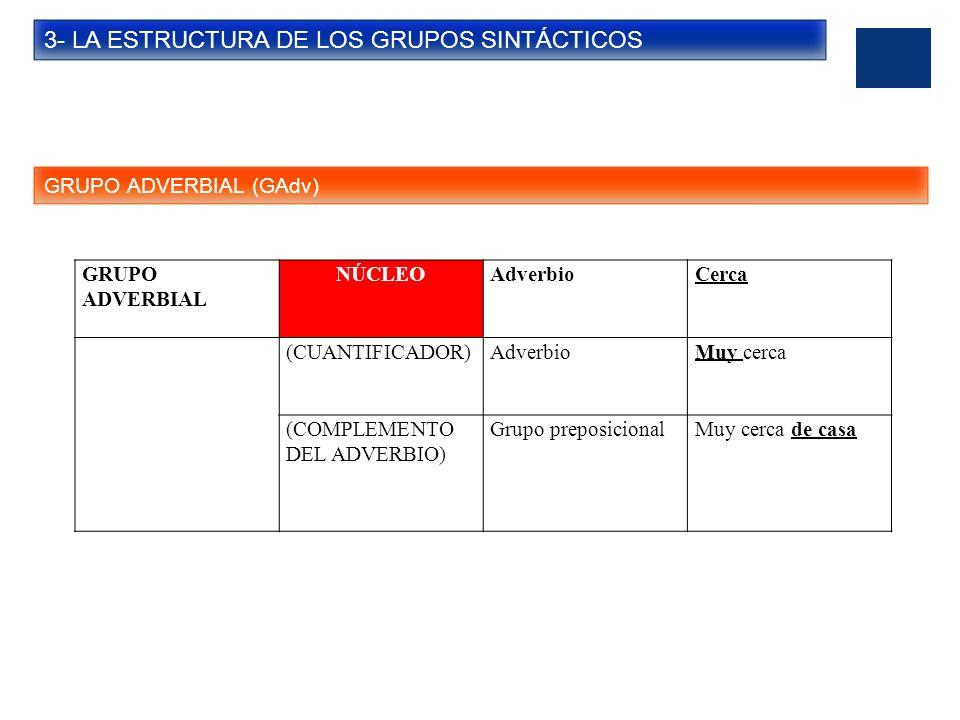 3- LA ESTRUCTURA DE LOS GRUPOS SINTÁCTICOS GRUPO ADVERBIAL (GAdv) GRUPO ADVERBIAL NÚCLEOAdverbioCerca (CUANTIFICADOR)AdverbioMuy cerca (COMPLEMENTO DE