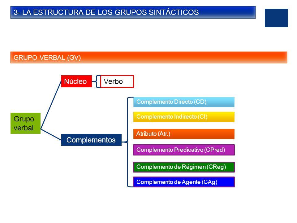 3- LA ESTRUCTURA DE LOS GRUPOS SINTÁCTICOS GRUPO VERBAL (GV) Grupo verbal Núcleo Verbo Complementos Complemento Directo (CD) Complemento Indirecto (CI
