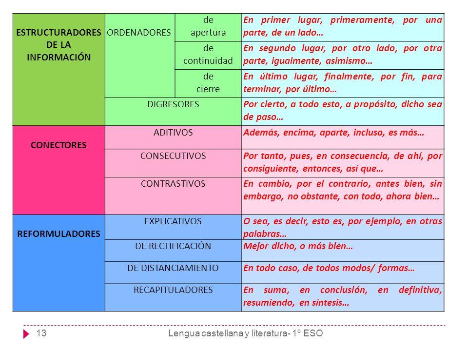 Lengua castellana y literatura- 1º ESO13 ESTRUCTURADORES DE LA INFORMACIÓN ORDENADORES de apertura En primer lugar, primeramente, por una parte, de un