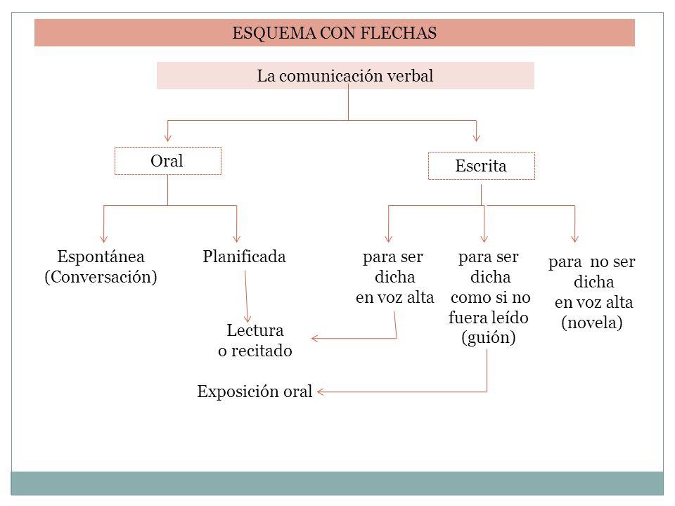 ESQUEMA CON FLECHAS La comunicación verbal Oral Escrita Espontánea (Conversación) Planificada Lectura o recitado Exposición oral para ser dicha en voz