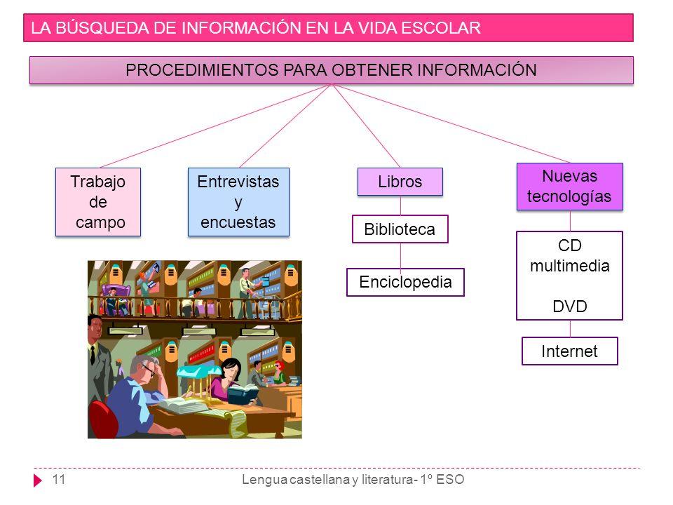 Lengua castellana y literatura- 1º ESO11 LA BÚSQUEDA DE INFORMACIÓN EN LA VIDA ESCOLAR PROCEDIMIENTOS PARA OBTENER INFORMACIÓN Trabajo de campo Trabaj