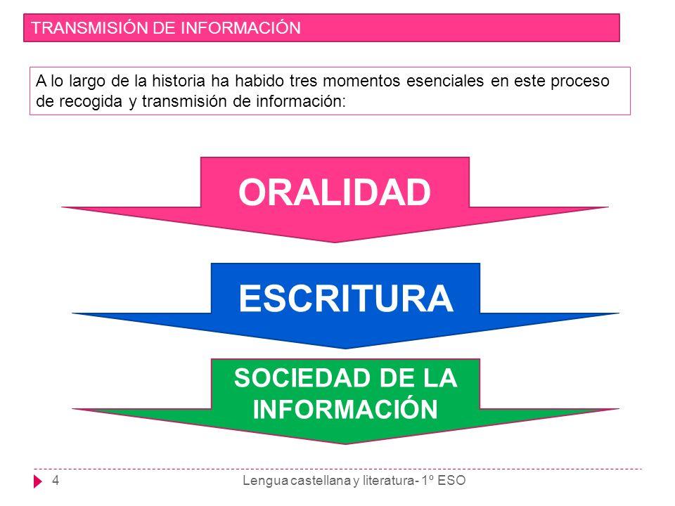 Lengua castellana y literatura- 1º ESO5 TRANSMISIÓN DE INFORMACIÓN ORALIDAD Los saberes se transmiten oralmente.