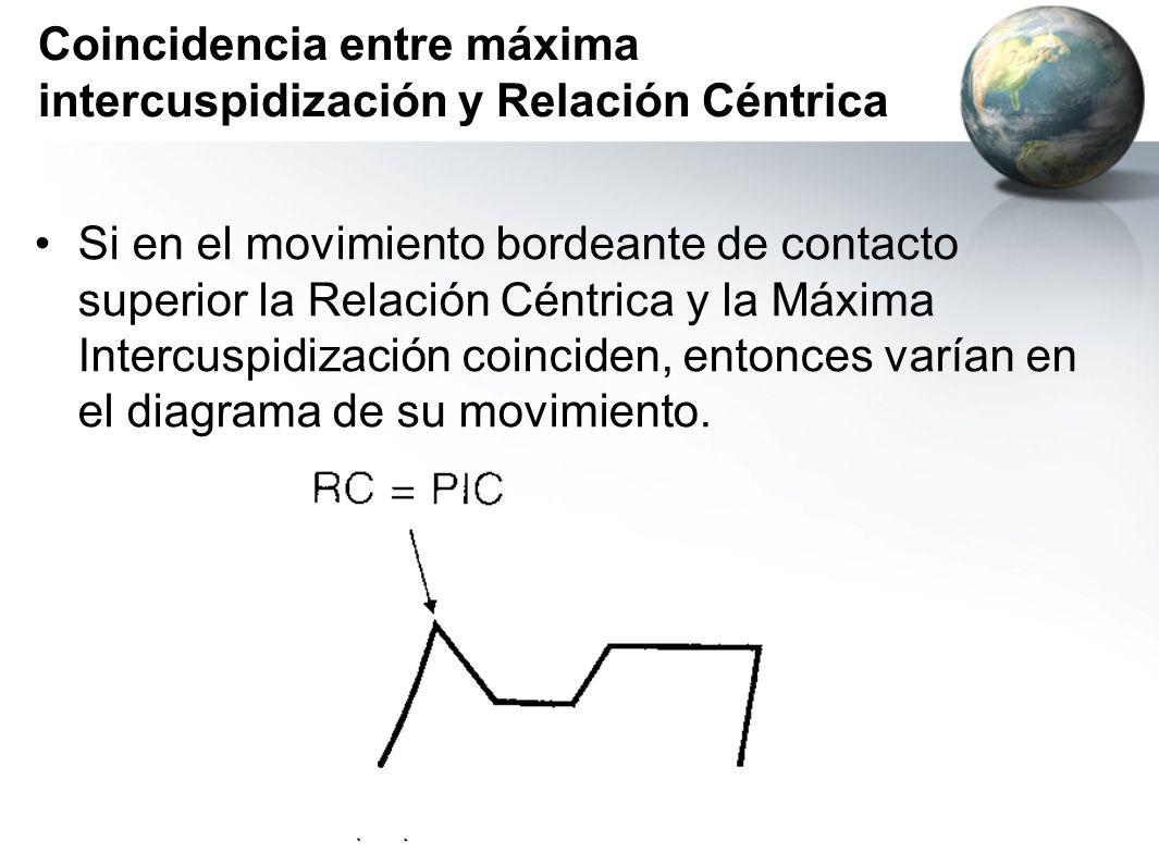 Coincidencia entre máxima intercuspidización y Relación Céntrica Si en el movimiento bordeante de contacto superior la Relación Céntrica y la Máxima I