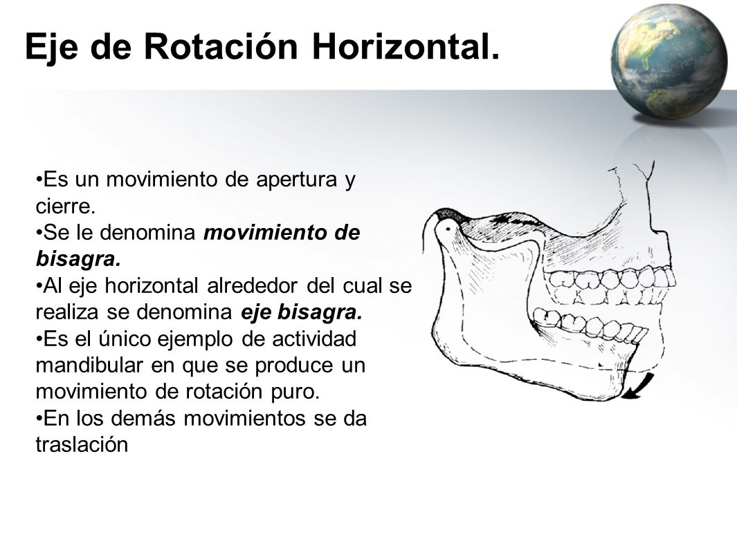 Eje de Rotación Horizontal.