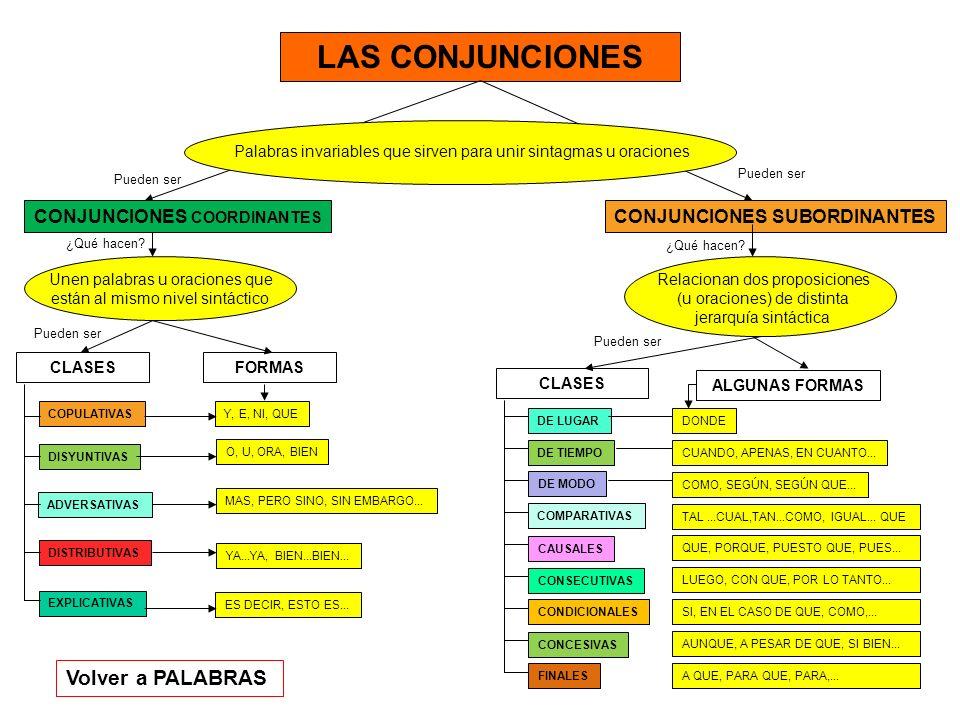 LAS CONJUNCIONES Palabras invariables que sirven para unir sintagmas u oraciones CONJUNCIONES COORDINANTES CONJUNCIONES SUBORDINANTES Unen palabras u