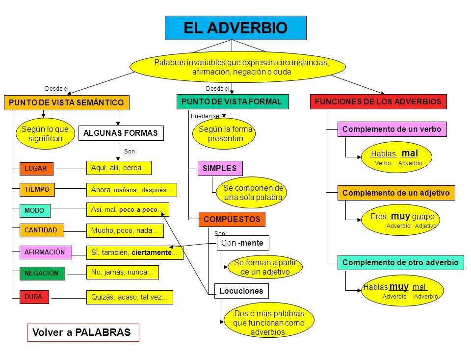 EL ADVERBIO PUNTO DE VISTA SEMÁNTICO PUNTO DE VISTA FORMALFUNCIONES DE LOS ADVERBIOS Volver a PALABRAS Palabras invariables que expresan circunstancia