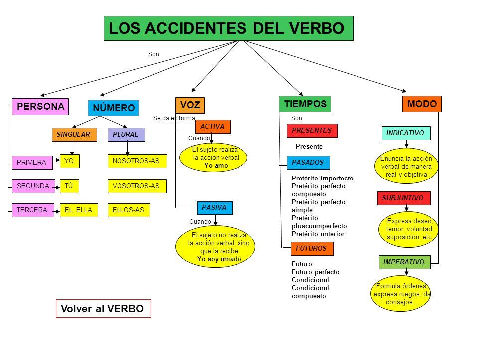 TIEMPOSMODO PRIMERA PERSONA VOZ PLURALSINGULAR LOS ACCIDENTES DEL VERBO ACTIVA PASIVA SEGUNDA TERCERA YO ÉL, ELLA TÚ NOSOTROS-AS VOSOTROS-AS ELLOS-AS