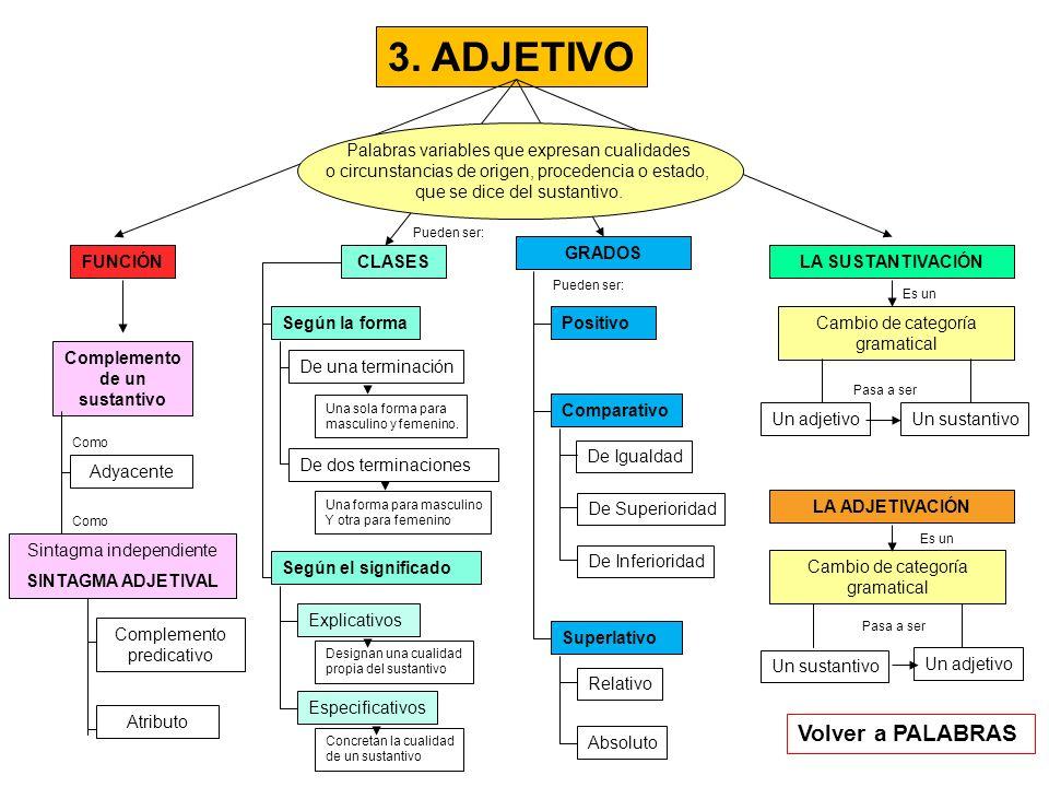 3. ADJETIVO FUNCIÓNCLASES GRADOS LA SUSTANTIVACIÓN Palabras variables que expresan cualidades o circunstancias de origen, procedencia o estado, que se