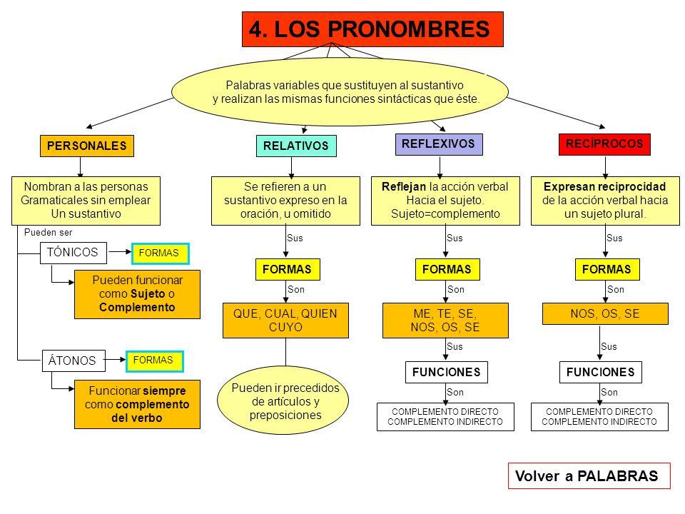 4. LOS PRONOMBRES Palabras variables que sustituyen al sustantivo y realizan las mismas funciones sintácticas que éste. PERSONALESRELATIVOS REFLEXIVOS