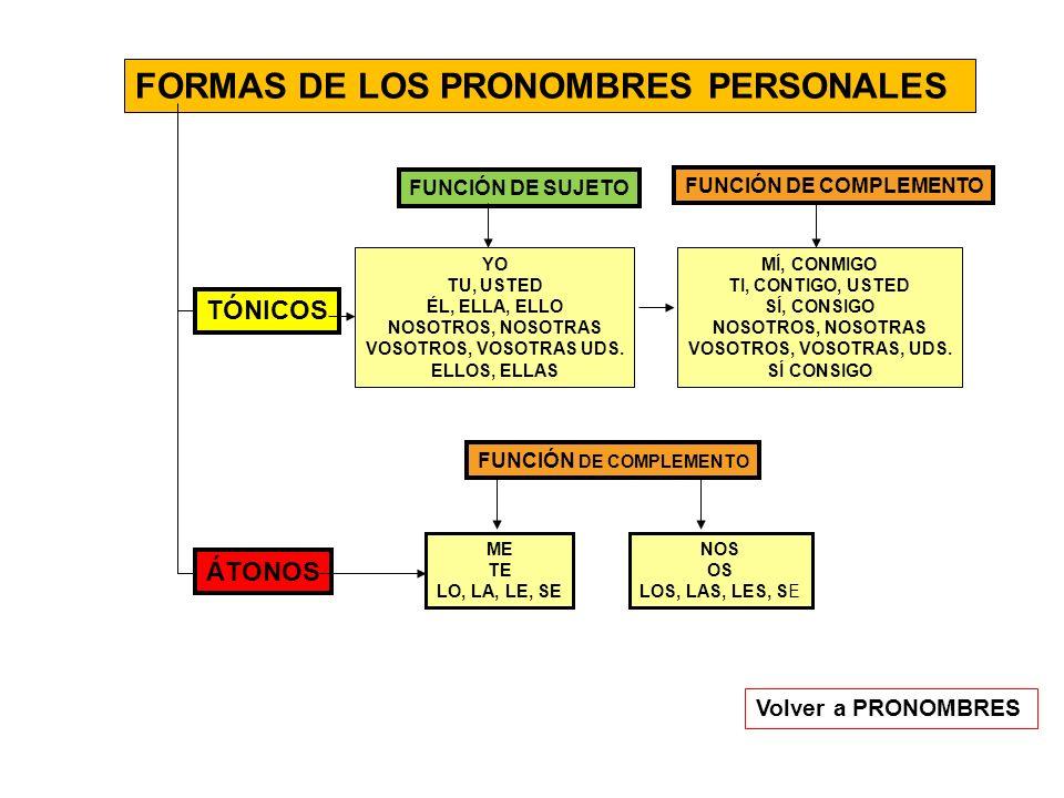 FORMAS DE LOS PRONOMBRES PERSONALES ÁTONOS TÓNICOS FUNCIÓN DE SUJETO YO TU, USTED ÉL, ELLA, ELLO NOSOTROS, NOSOTRAS VOSOTROS, VOSOTRAS UDS. ELLOS, ELL