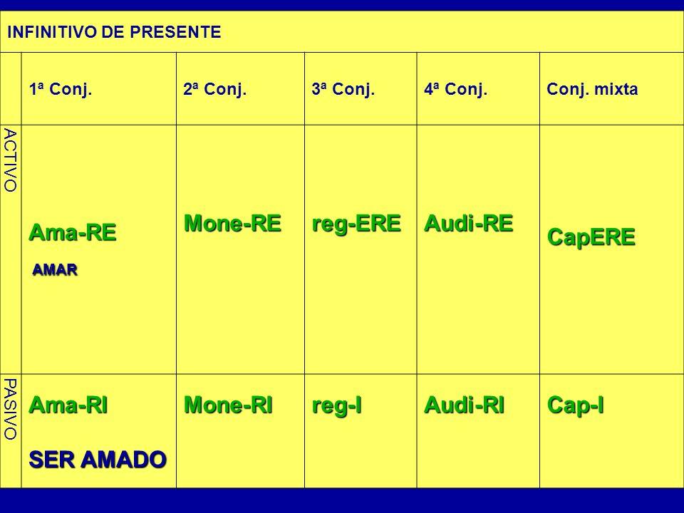 INFINITIVO DE PRESENTE 1ª Conj.2ª Conj.3ª Conj.4ª Conj.Conj. mixta ACTIVO Ama-RE AMAR AMARMone-REreg-EREAudi-RECapERE PASIVO Ama-RI SER AMADO Mone-RIr