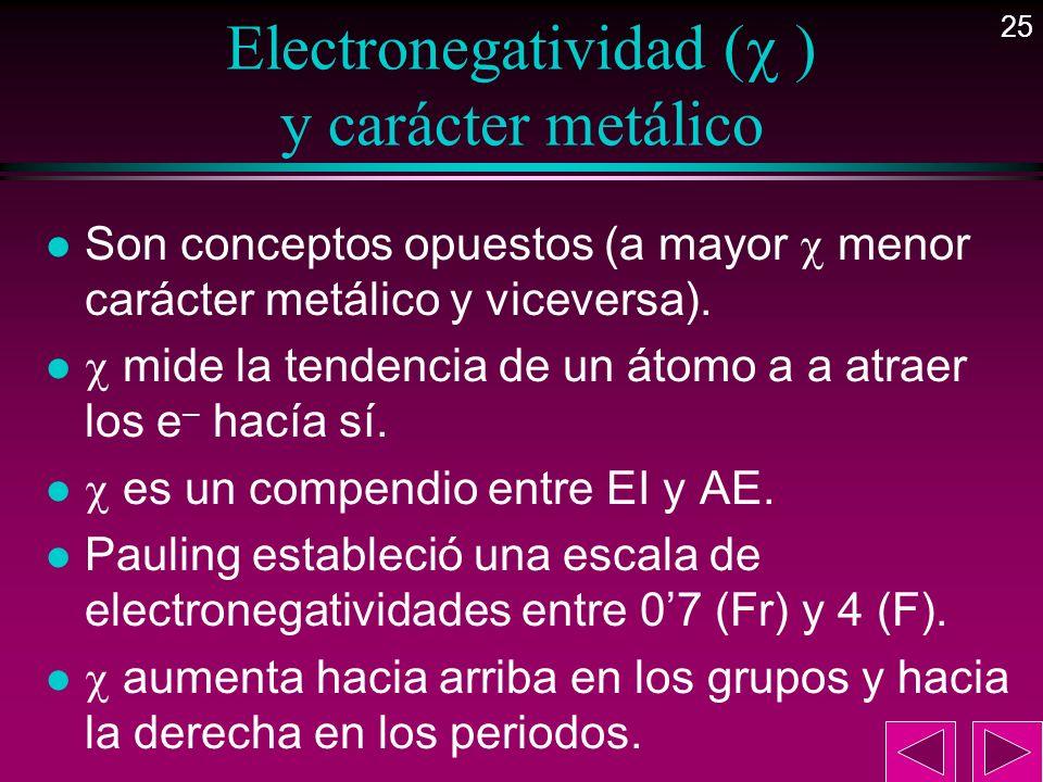25 Electronegatividad ( ) y carácter metálico l Son conceptos opuestos (a mayor menor carácter metálico y viceversa). l mide la tendencia de un átomo