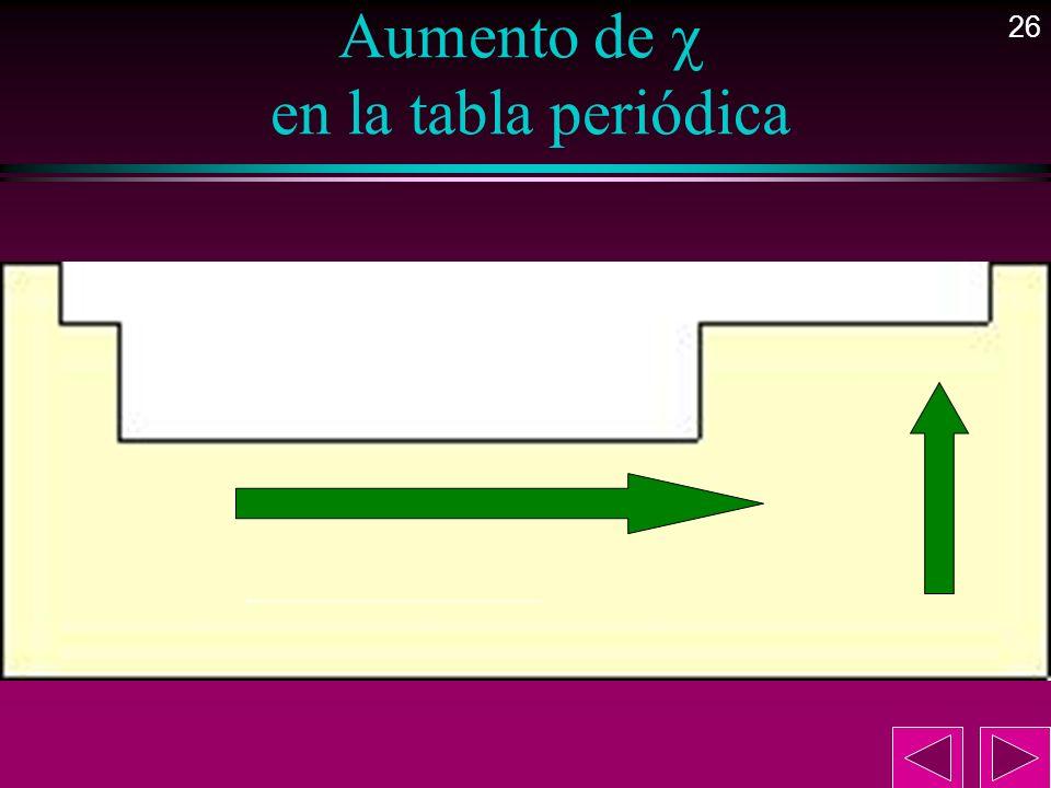 26 Aumento de en la tabla periódica