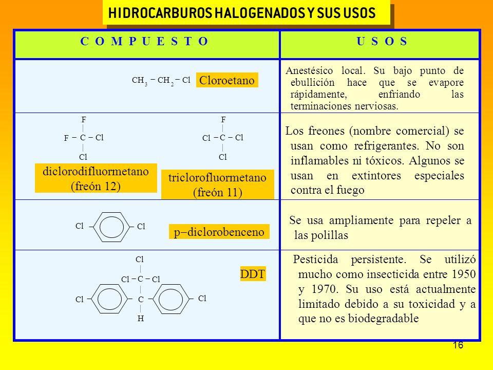 16 HIDROCARBUROS HALOGENADOS Y SUS USOS C O M P U E S T OU S O S CH 3 CH 2 Cl Cloroetano Anestésico local. Su bajo punto de ebullición hace que se eva