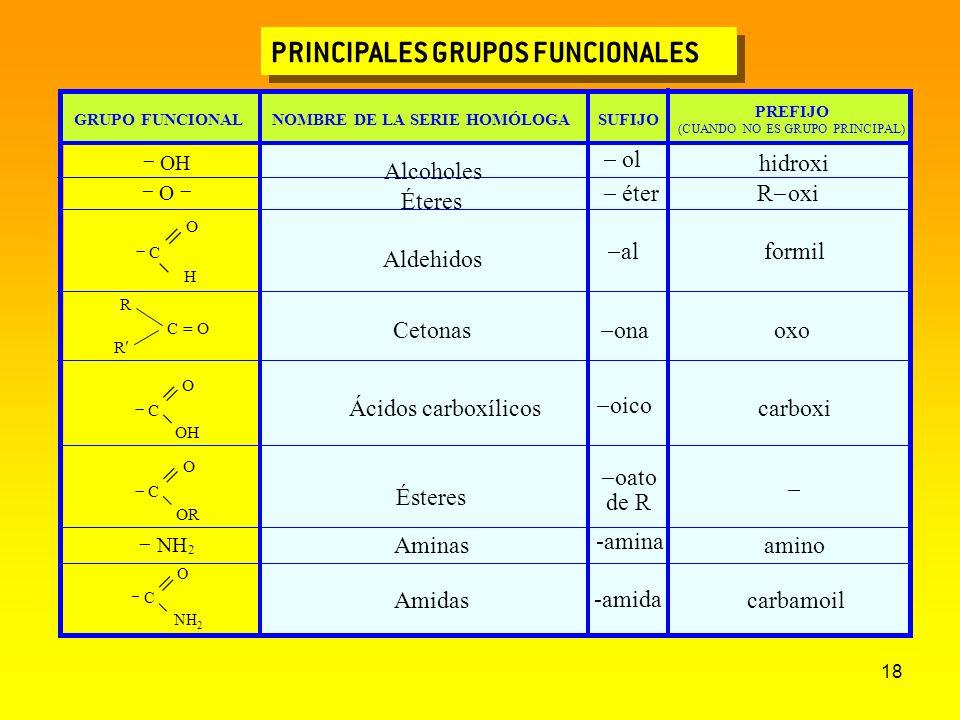 18 PRINCIPALES GRUPOS FUNCIONALES GRUPO FUNCIONALNOMBRE DE LA SERIE HOMÓLOGASUFIJO PREFIJO (CUANDO NO ES GRUPO PRINCIPAL) OH Alcoholes ol hidroxi O Ét