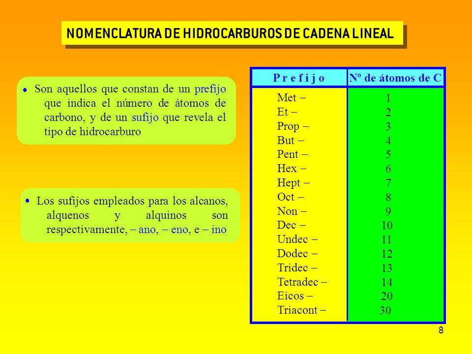 8 NOMENCLATURA DE HIDROCARBUROS DE CADENA LINEAL P r e f i j o Nº de átomos de C Son aquellos que constan de un prefijo que indica el número de átomos
