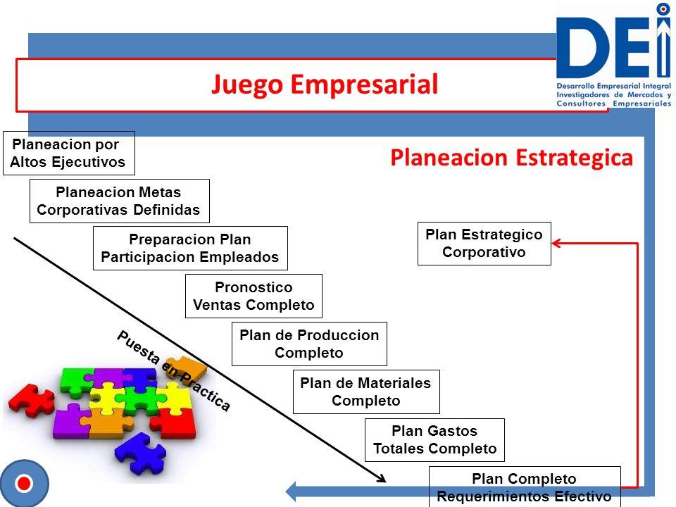 Planeacion Estrategica Juego Empresarial Planeacion por Altos Ejecutivos Planeacion Metas Corporativas Definidas Preparacion Plan Participacion Emplea