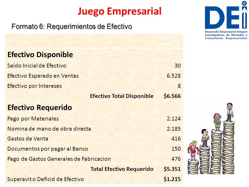 Formato 6: Requerimientos de Efectivo Juego Empresarial Miles pesos Efectivo Disponible Saldo Inicial de Efectivo30 Efectivo Esperado en Ventas6.528 E