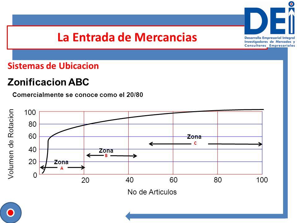 Sesión para contrastar ideas Sistemas de Ubicacion La Entrada de Mercancias Zonificacion ABC C B A 0 20 60 40 80 100 20 406080100 Volumen de Rotacion