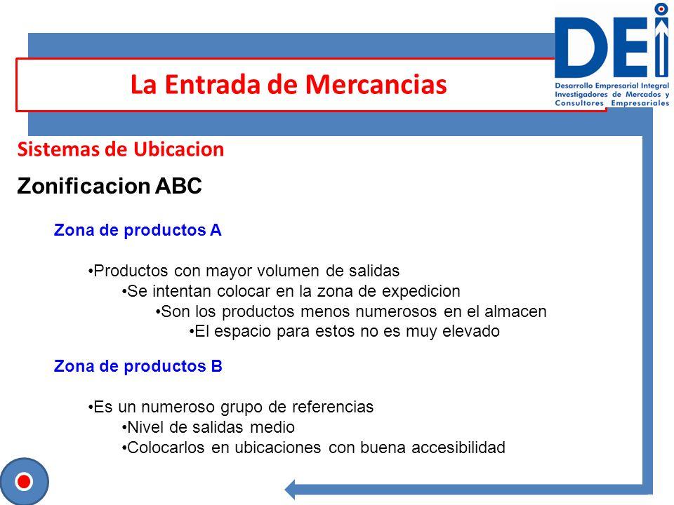 Sesión para contrastar ideas Sistemas de Ubicacion La Entrada de Mercancias Zonificacion ABC Zona de productos A Productos con mayor volumen de salida
