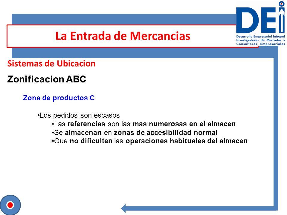 Sesión para contrastar ideas Sistemas de Ubicacion La Entrada de Mercancias Zonificacion ABC Zona de productos C Los pedidos son escasos Las referenci