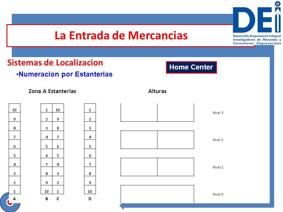 Sesión para contrastar ideas Sistemas de Localizacion La Entrada de Mercancias Numeracion por Estanterias Zona A Estanterias Alturas 10 1 1 Nivel 3 9