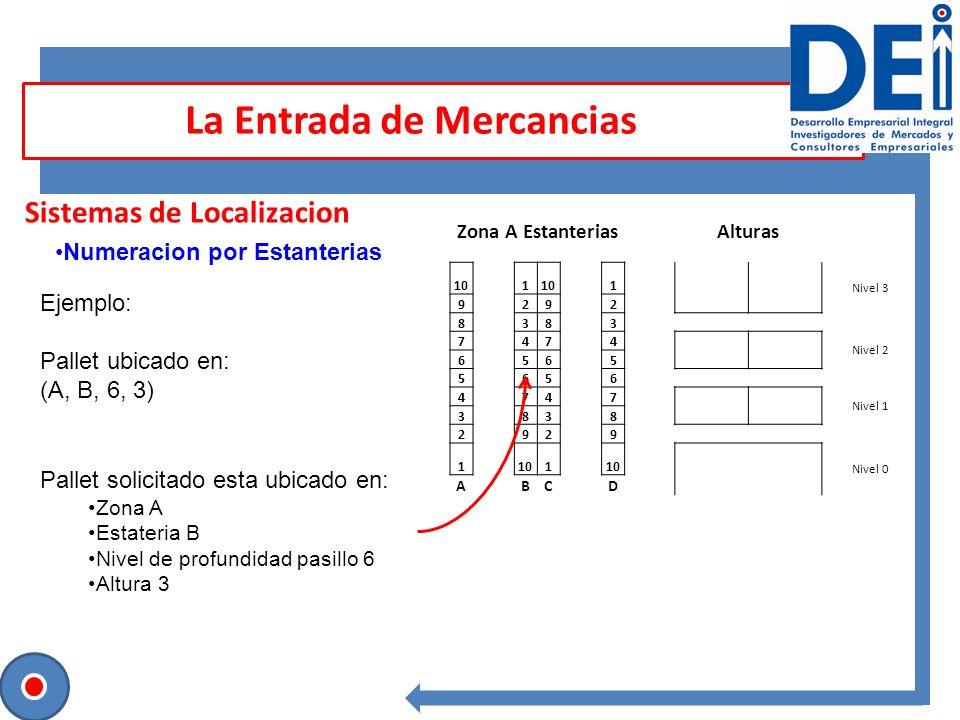 Sesión para contrastar ideas Sistemas de Localizacion La Entrada de Mercancias Numeracion por Estanterias Ejemplo: Pallet ubicado en: (A, B, 6, 3) Pal