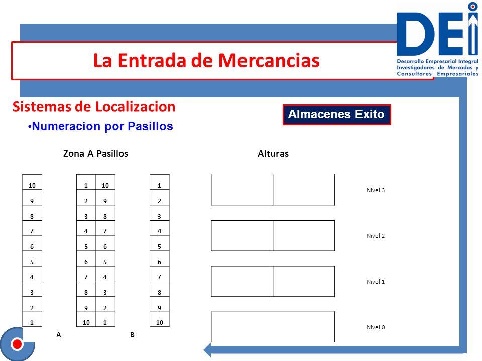 Sesión para contrastar ideas Sistemas de Localizacion La Entrada de Mercancias Numeracion por Pasillos Zona A Pasillos Alturas 10 1 1 Nivel 3 9 29 2 8