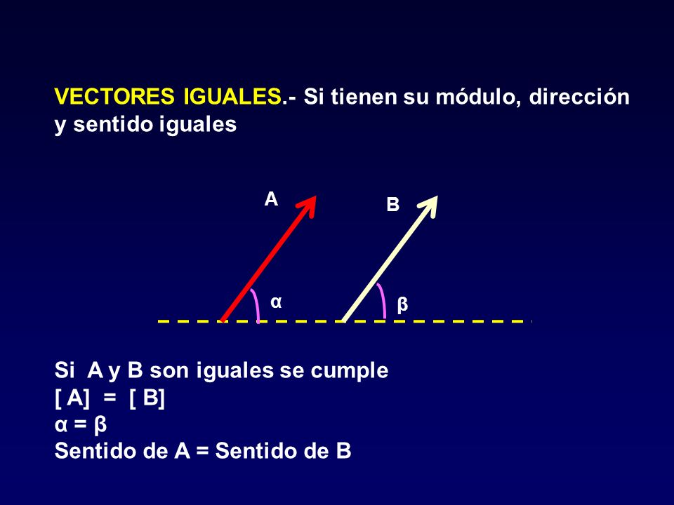 VECTORES IGUALES.- Si tienen su módulo, dirección y sentido iguales α β A B Si A y B son iguales se cumple [ A] = [ B] α = β Sentido de A = Sentido de