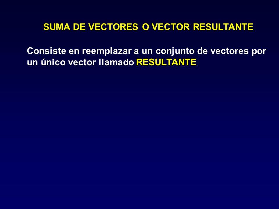SUMA DE VECTORES O VECTOR RESULTANTE Consiste en reemplazar a un conjunto de vectores por un único vector llamado RESULTANTE