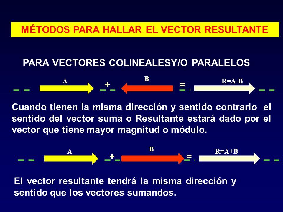 MÉTODOS PARA HALLAR EL VECTOR RESULTANTE PARA VECTORES COLINEALESY/O PARALELOS A B R=A-BA B R=A+B += += Cuando tienen la misma dirección y sentido con