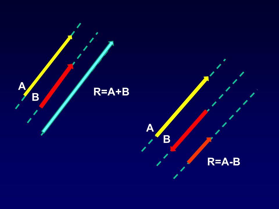 A B R=A+B A B R=A-B