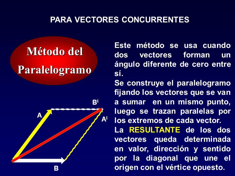 PARA VECTORES CONCURRENTES Este método se usa cuando dos vectores forman un ángulo diferente de cero entre sí. Se construye el paralelogramo fijando l