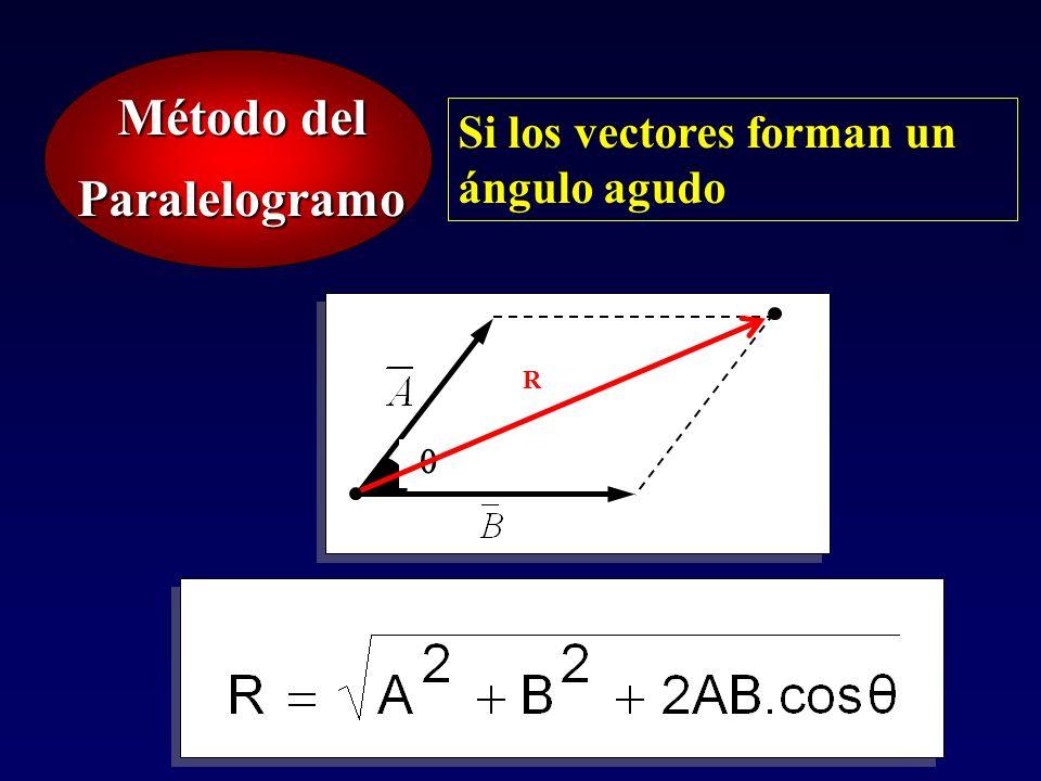 Paralelogramo Si los vectores forman un ángulo agudo R