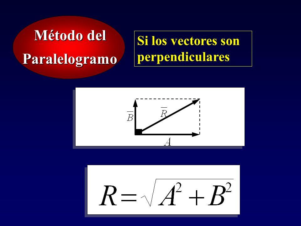Método del Paralelogramo Si los vectores son perpendiculares