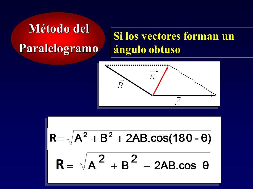 Método del Paralelogramo Si los vectores forman un ángulo obtuso