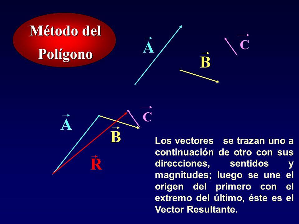 Método del Polígono B A R B A C C Los vectores se trazan uno a continuación de otro con sus direcciones, sentidos y magnitudes; luego se une el origen