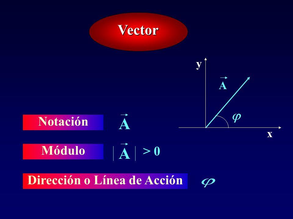 Vector Notación A Módulo A > 0 A x y Dirección o Línea de Acción