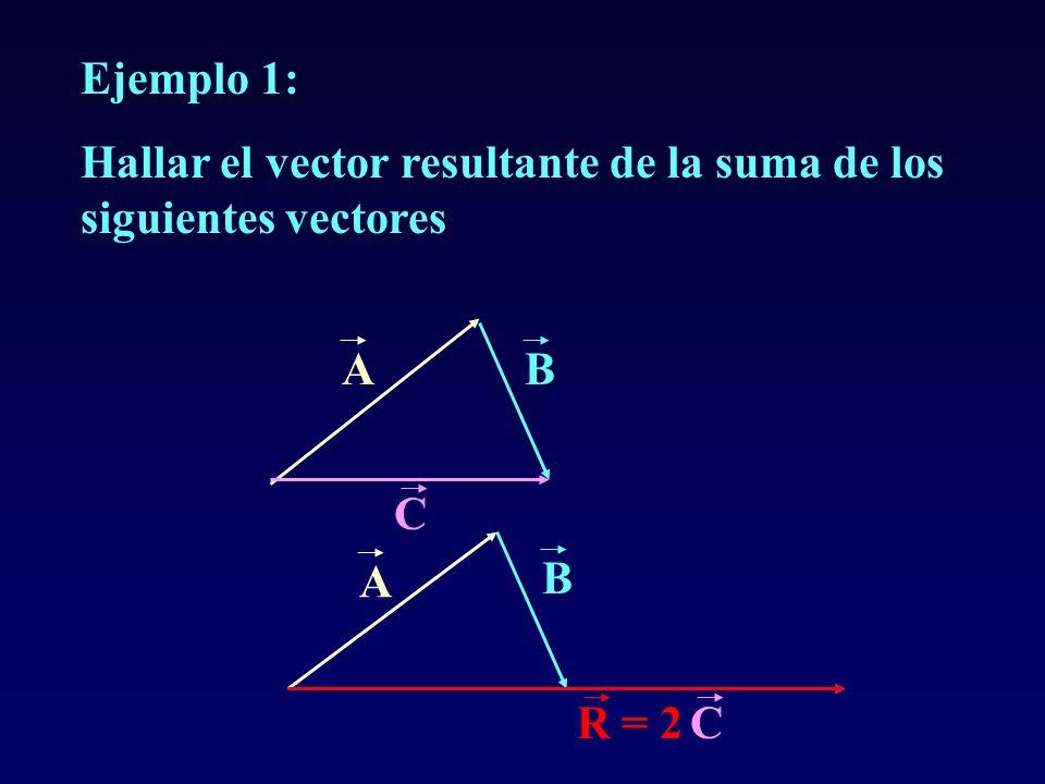 Ejemplo 1: Hallar el vector resultante de la suma de los siguientes vectores AB C A B CR = 2