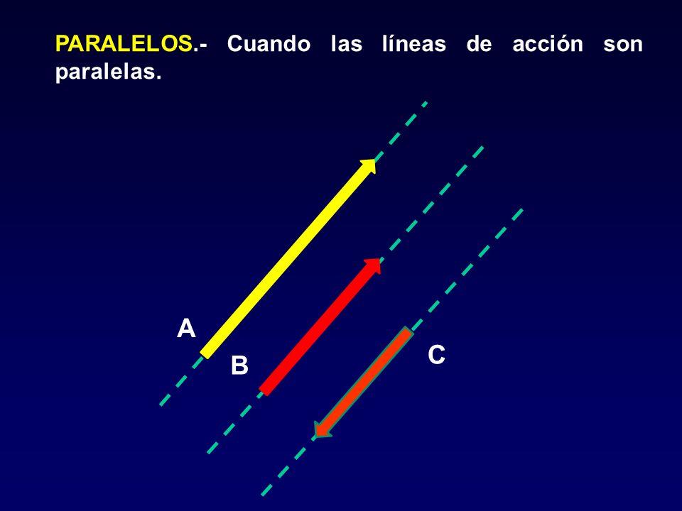 PARALELOS.- Cuando las líneas de acción son paralelas. A B C