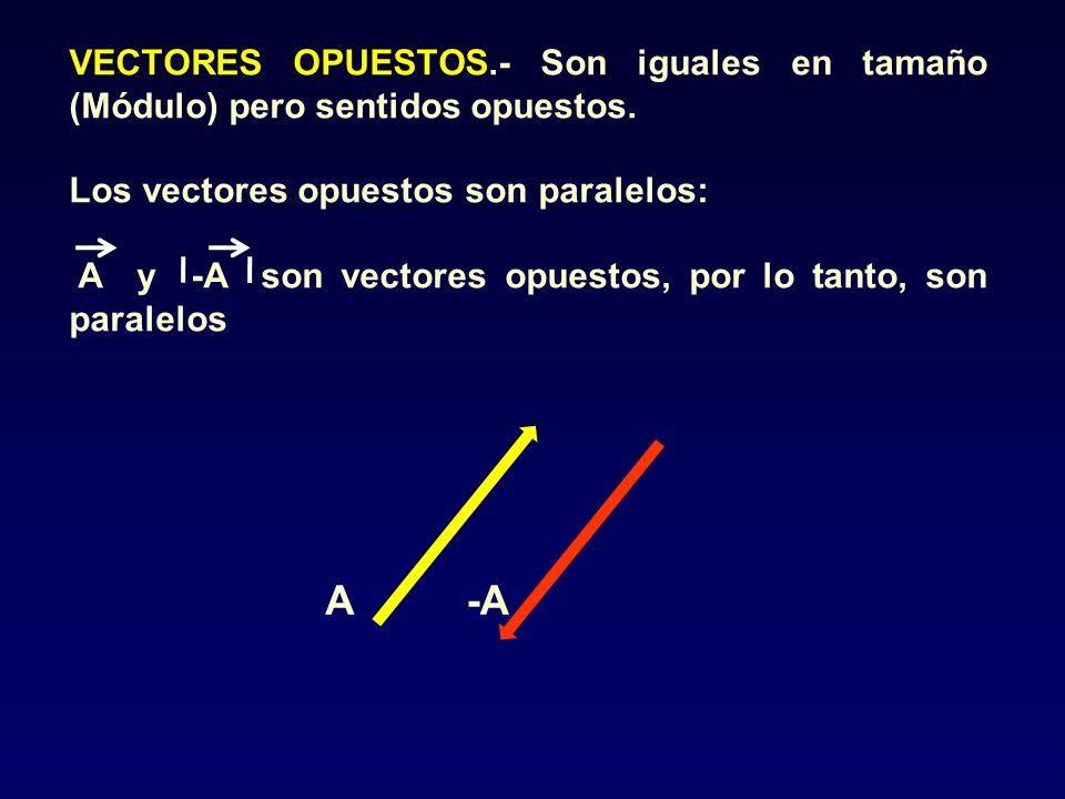 A-A VECTORES OPUESTOS.- Son iguales en tamaño (Módulo) pero sentidos opuestos. Los vectores opuestos son paralelos: A y -A son vectores opuestos, por