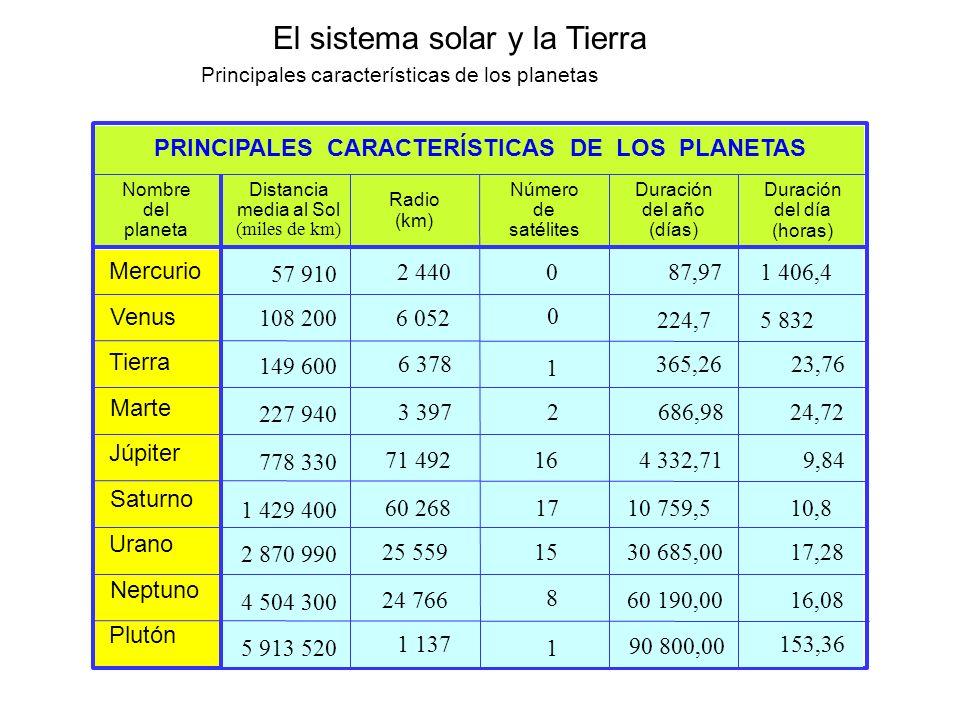 El sistema solar y la Tierra Principales características de los planetas PRINCIPALES CARACTERÍSTICAS DE LOS PLANETAS Distancia media al Sol (miles de