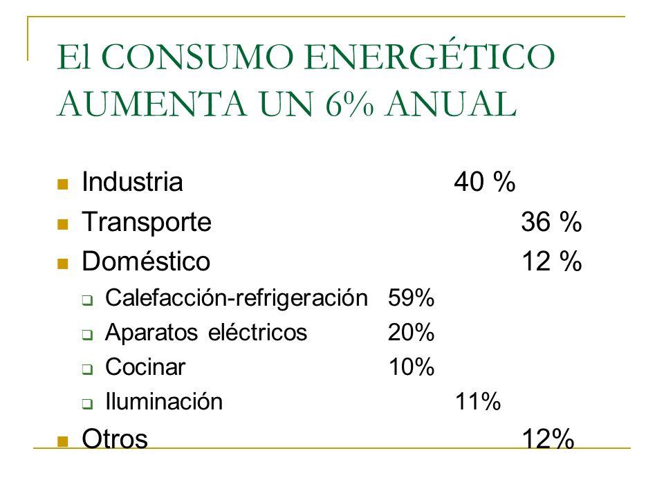SOLUCIONES CAMBIAR LA FUENTE DE ENERGÍA. REDUCIR EL CONSUMO ENERGÉTICO.