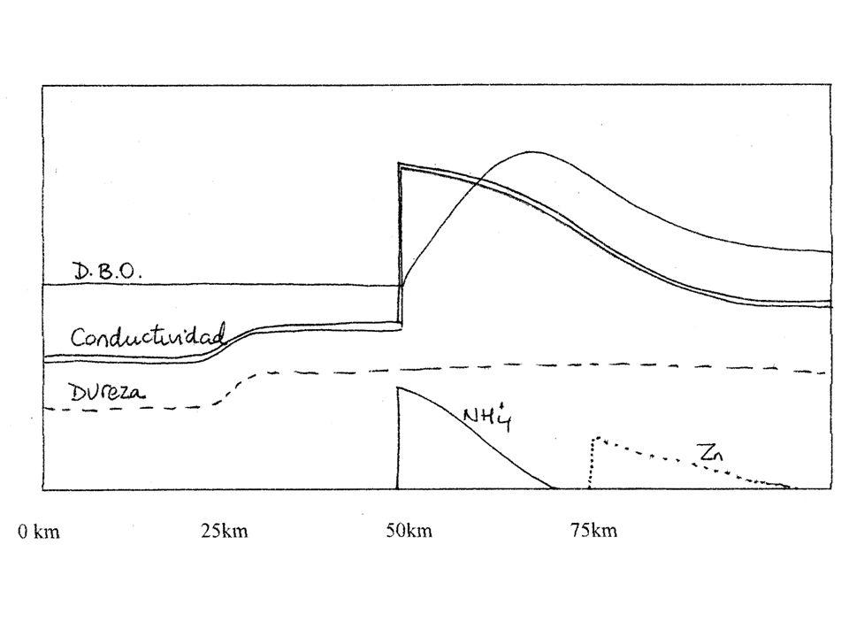 En la tabla se expresan las reservas y extracciones de agua subterránea de dos acuíferos, el del Campo de Dalías (Almería) y el de Bedmar-Jódar (Jaén).