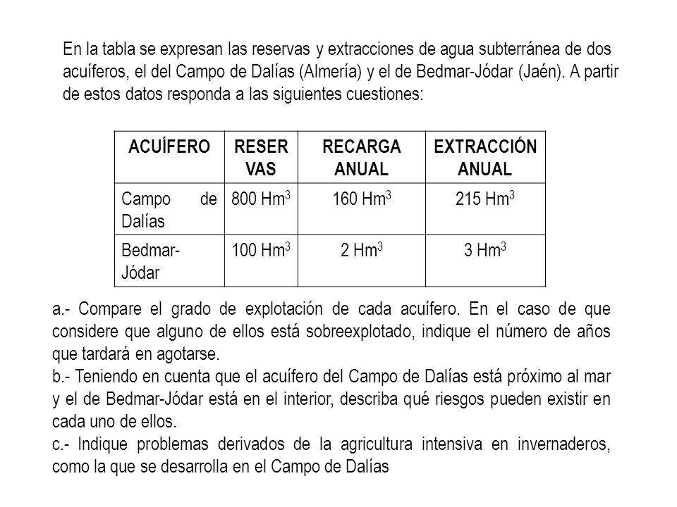 En la tabla se expresan las reservas y extracciones de agua subterránea de dos acuíferos, el del Campo de Dalías (Almería) y el de Bedmar-Jódar (Jaén)