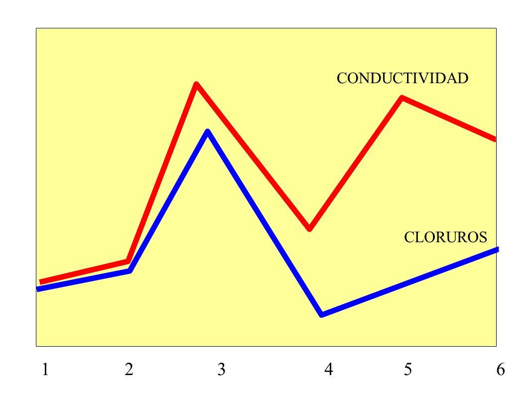 1 2 3 4 5 6 CONDUCTIVIDAD pH