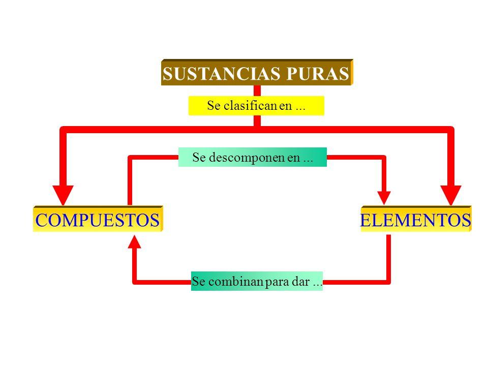 Se clasifican en... SUSTANCIAS PURASCOMPUESTOSELEMENTOS Se descomponen en... Se combinan para dar...