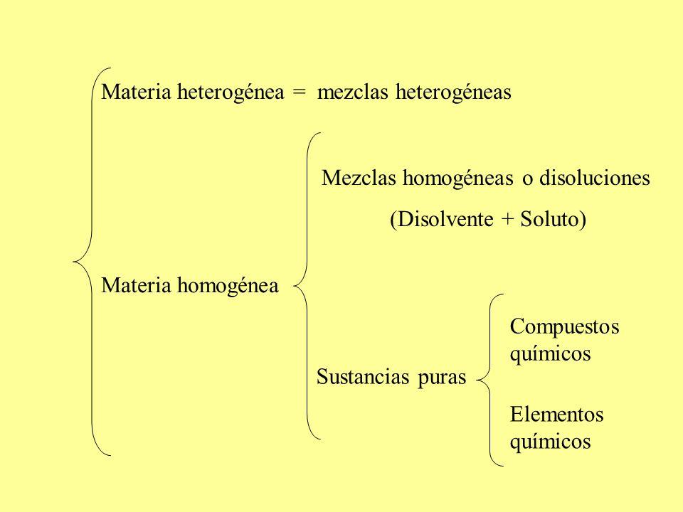 Materia heterogénea = mezclas heterogéneas Materia homogénea Mezclas homogéneas o disoluciones (Disolvente + Soluto) Sustancias puras Compuestos quími